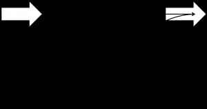 Mintzberg-Grafik